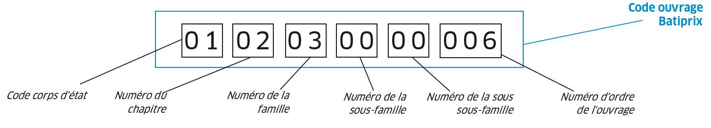 Composition du code ouvrage